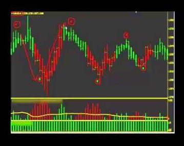 Forex Empire System Review