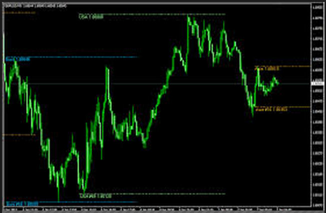 Forex previous day high low indicator