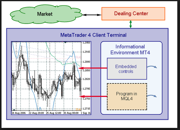 Few Points to Remember for MQL4 Coding