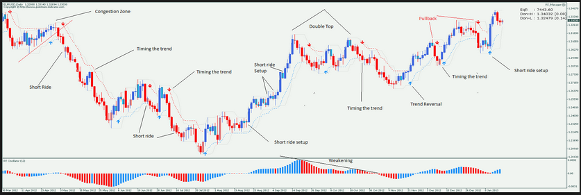 Trend trading indicators john person