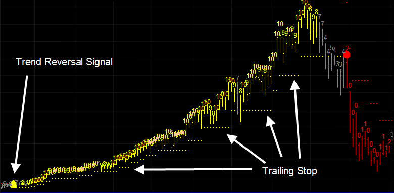 Trend Reversal Signals Review