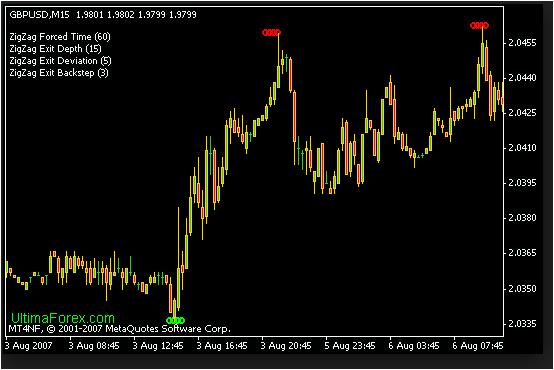 Indikator forex zigzag nrp ~ yukabolypohe.web.fc2.com